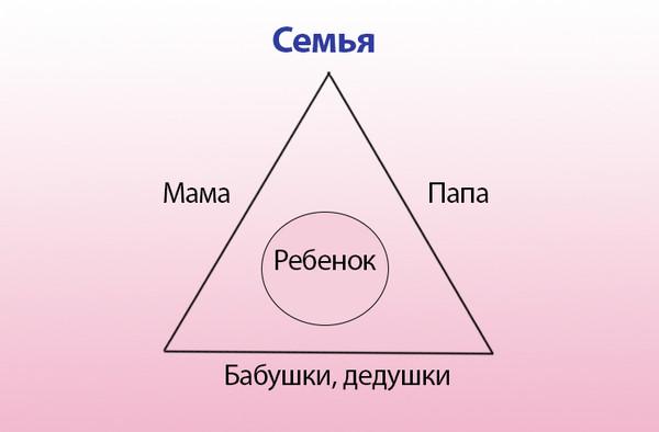 семейный треугольник 2