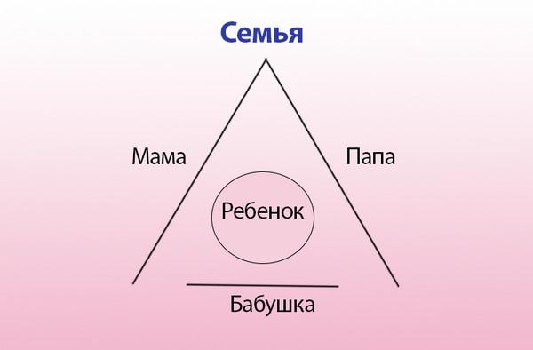 семейный треугольник 3